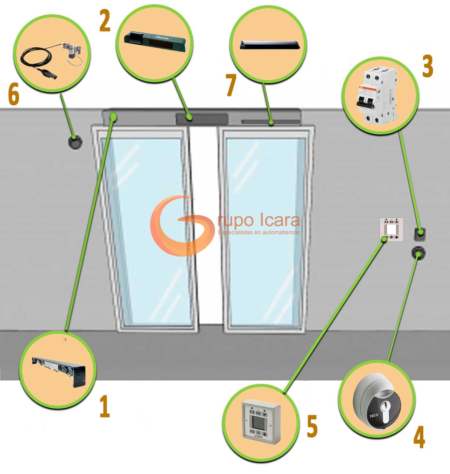 Dispositivos mínimos de seguridad puetas correderas de cristal