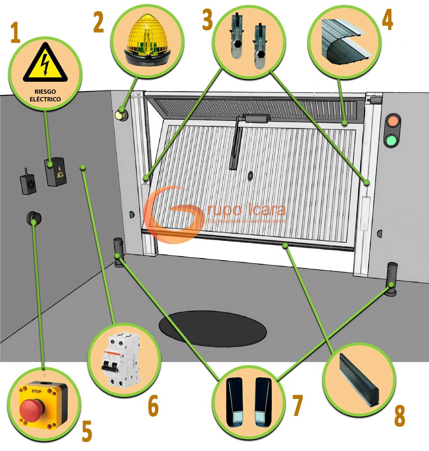 Dispositivos de seguridad imagen